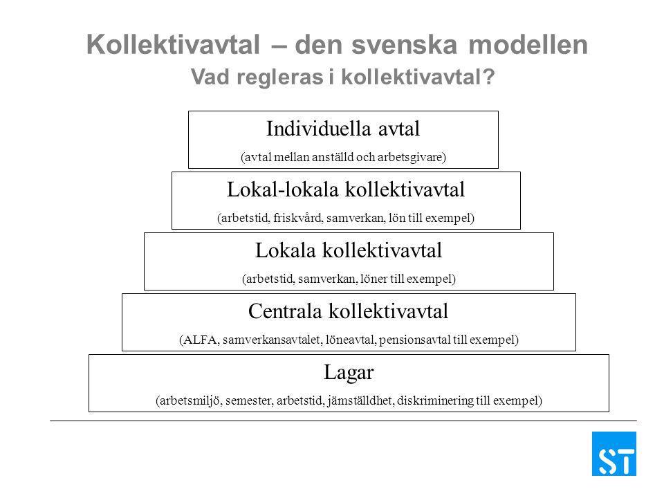 Kollektivavtal – den svenska modellen Vad regleras i kollektivavtal? Lagar (arbetsmiljö, semester, arbetstid, jämställdhet, diskriminering till exempe