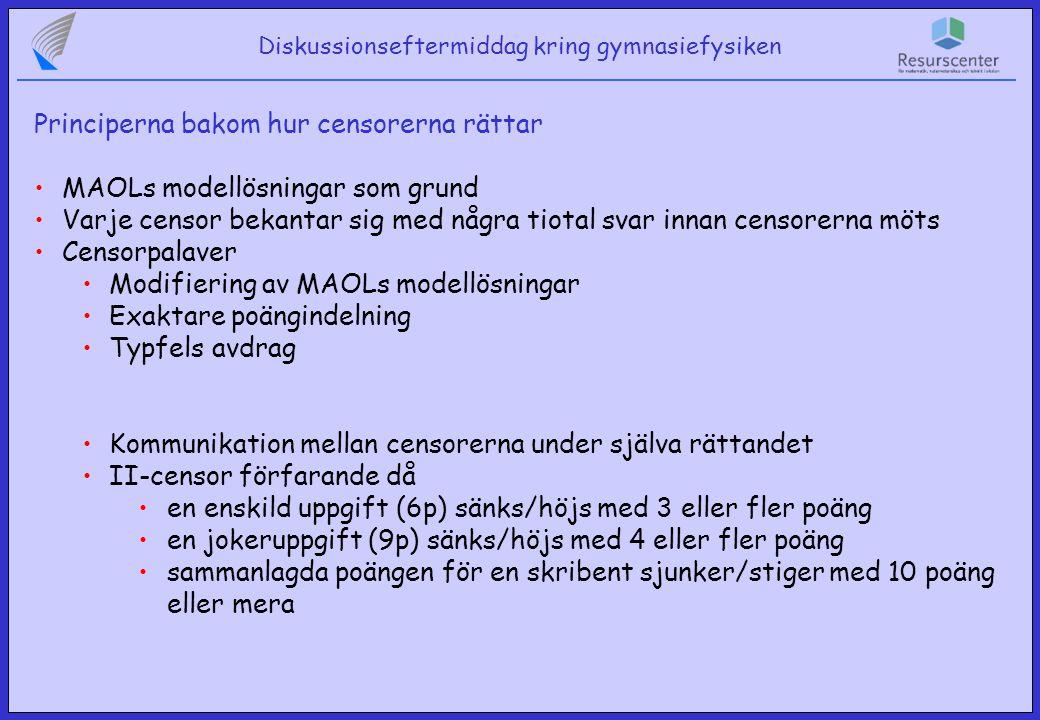 Diskussionseftermiddag kring gymnasiefysiken Principerna bakom hur censorerna rättar MAOLs modellösningar som grund Varje censor bekantar sig med några tiotal svar innan censorerna möts Censorpalaver Modifiering av MAOLs modellösningar Exaktare poängindelning Typfels avdrag Kommunikation mellan censorerna under själva rättandet II-censor förfarande då en enskild uppgift (6p) sänks/höjs med 3 eller fler poäng en jokeruppgift (9p) sänks/höjs med 4 eller fler poäng sammanlagda poängen för en skribent sjunker/stiger med 10 poäng eller mera