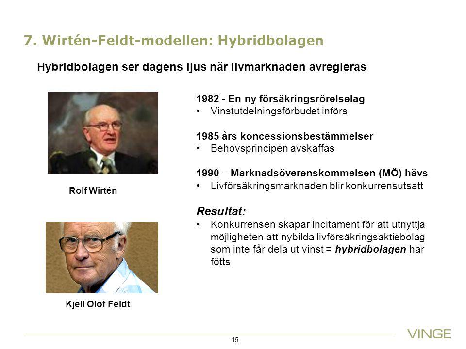 7. Wirtén-Feldt-modellen: Hybridbolagen 15 Rolf Wirtén Kjell Olof Feldt 1982 - En ny försäkringsrörelselag Vinstutdelningsförbudet införs 1985 års kon