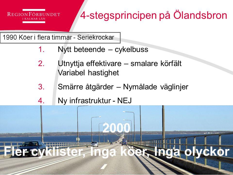 © Regionförbundet i Kalmar län 2007Sidan 19 4-stegsprincipen på Ölandsbron 1.Nytt beteende – cykelbuss 2.Utnyttja effektivare – smalare körfält Variabel hastighet 3.Smärre åtgärder – Nymålade väglinjer 4.Ny infrastruktur - NEJ 1990 Köer i flera timmar - Seriekrockar 2000 Fler cyklister, Inga köer, Inga olyckor