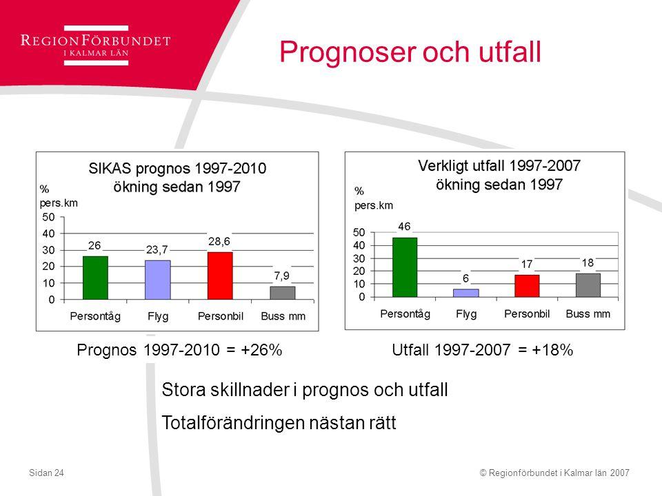 © Regionförbundet i Kalmar län 2007Sidan 24 Prognoser och utfall Stora skillnader i prognos och utfall Totalförändringen nästan rätt Prognos 1997-2010 = +26%Utfall 1997-2007 = +18%