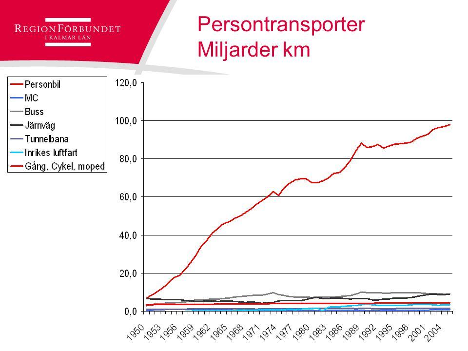 © Regionförbundet i Kalmar län 2007Sidan 4 Hur reser du?