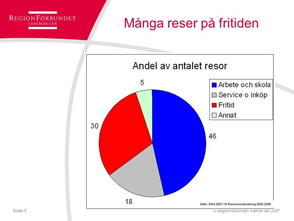 © Regionförbundet i Kalmar län 2007Sidan 6 Endast storstadsbor reser kollektivt till jobbet!