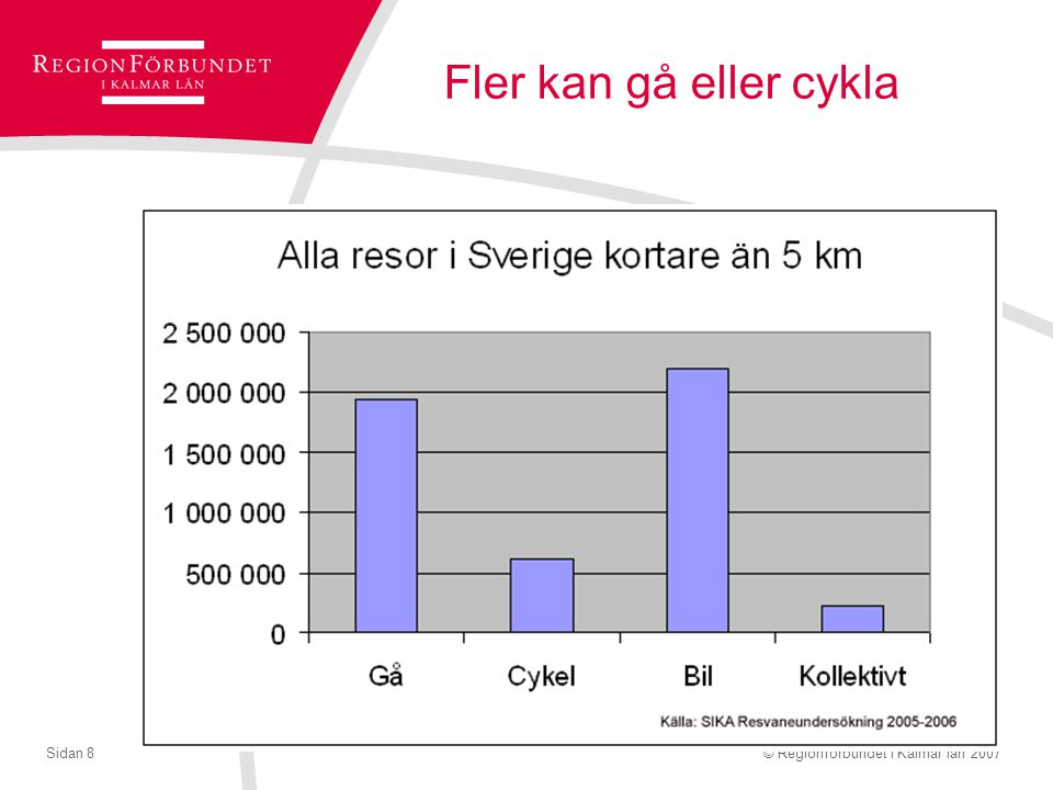 © Regionförbundet i Kalmar län 2007Sidan 8 Fler kan gå eller cykla