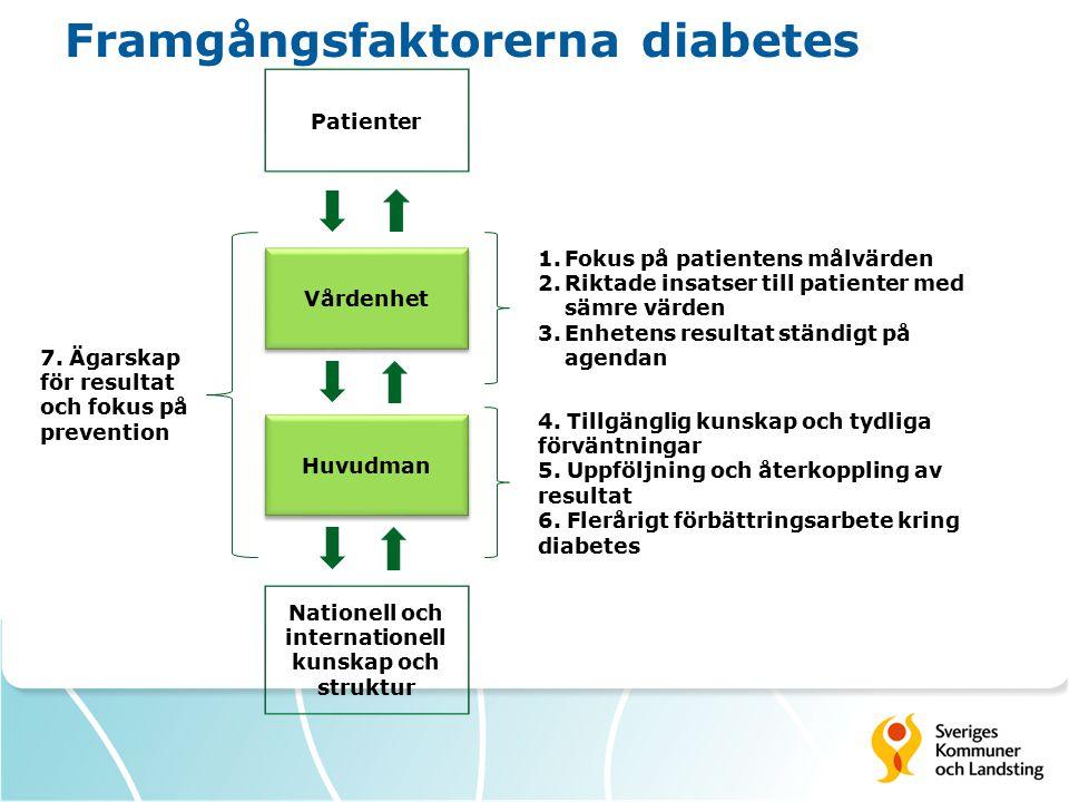 Framgångsfaktorerna diabetes Patienter Vårdenhet Nationell och internationell kunskap och struktur Huvudman 1.Fokus på patientens målvärden 2.Riktade