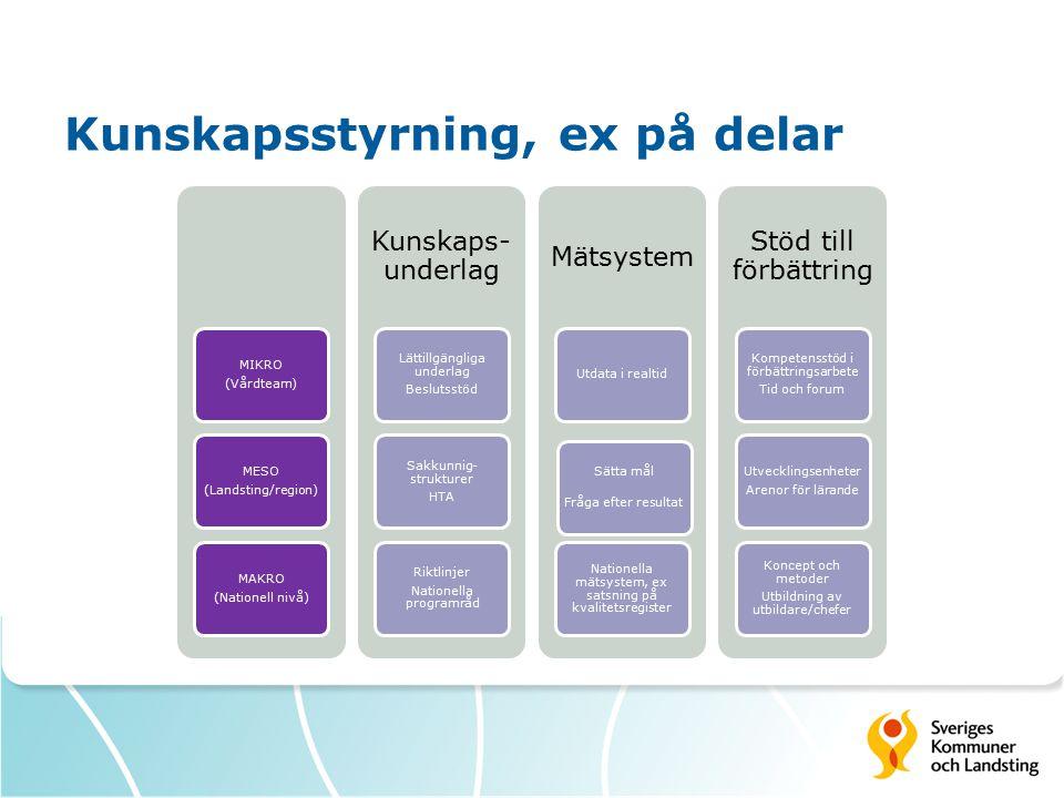 MIKRO (Vårdteam) MESO (Landsting/region) MAKRO (Nationell nivå) Kunskaps- underlag Lättillgängliga underlag Beslutsstöd Sakkunnig- strukturer HTA Rikt
