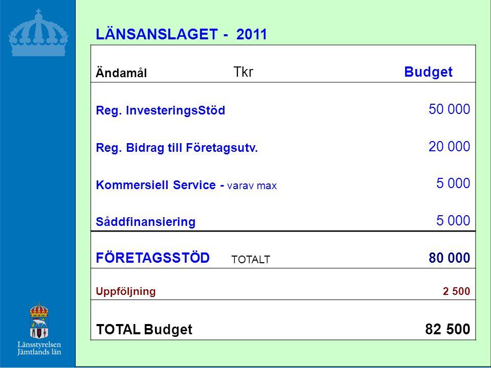 LÄNSANSLAGET - 2011 Ändamål TkrBudget Reg. InvesteringsStöd 50 000 Reg.