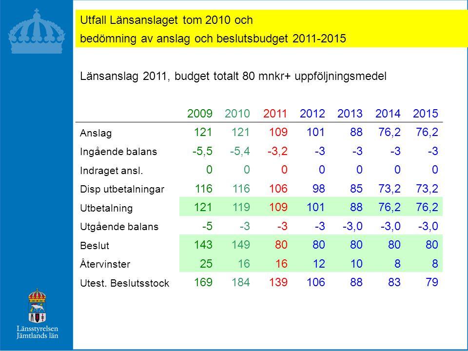 Utfall Länsanslaget tom 2010 och bedömning av anslag och beslutsbudget 2011-2015 Länsanslag 2011, budget totalt 80 mnkr+ uppföljningsmedel 2009201020112012201320142015 Anslag 121 1091018876,2 Ingående balans -5,5-5,4-3,2-3 Indraget ansl.