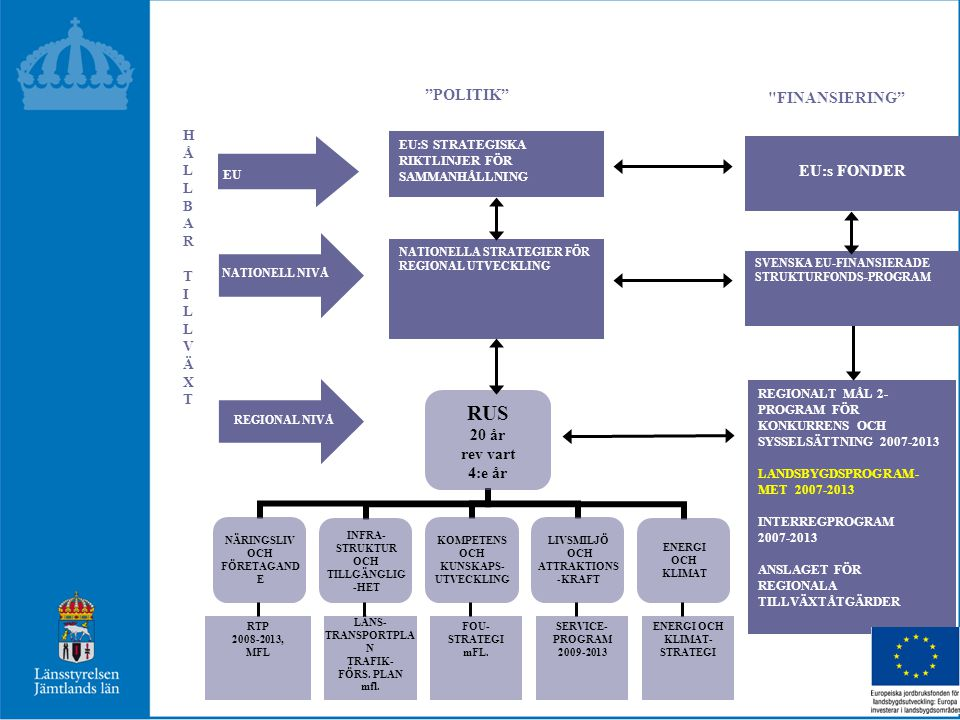 POLITIK NATIONELLA STRATEGIER FÖR REGIONAL UTVECKLING REGIONALT MÅL 2- PROGRAM FÖR KONKURRENS OCH SYSSELSÄTTNING 2007-2013 LANDSBYGDSPROGRAM- MET 2007-2013 INTERREGPROGRAM 2007-2013 ANSLAGET FÖR REGIONALA TILLVÄXTÅTGÄRDER EU:S STRATEGISKA RIKTLINJER FÖR SAMMANHÅLLNING FINANSIERING SVENSKA EU-FINANSIERADE STRUKTURFONDS-PROGRAM EU:s FONDER REGIONAL NIVÅ EU NATIONELL NIVÅ HÅLLBARTILLVÄXTHÅLLBARTILLVÄXT RTP 2008-2013, MFL LÄNS- TRANSPORTPLA N TRAFIK- FÖRS.