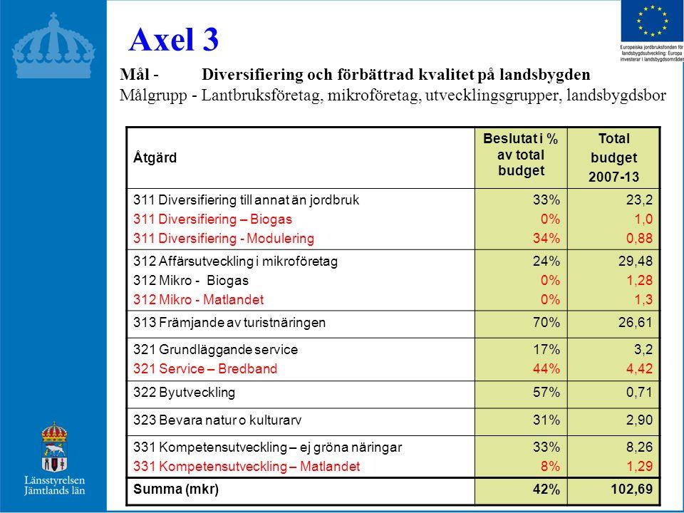 Mål - Diversifiering och förbättrad kvalitet på landsbygden Målgrupp - Lantbruksföretag, mikroföretag, utvecklingsgrupper, landsbygdsbor Axel 3 Åtgärd Beslutat i % av total budget Total budget 2007-13 311 Diversifiering till annat än jordbruk 311 Diversifiering – Biogas 311 Diversifiering - Modulering 33% 0% 34% 23,2 1,0 0,88 312 Affärsutveckling i mikroföretag 312 Mikro - Biogas 312 Mikro - Matlandet 24% 0% 29,48 1,28 1,3 313 Främjande av turistnäringen70%26,61 321 Grundläggande service 321 Service – Bredband 17% 44% 3,2 4,42 322 Byutveckling57%0,71 323 Bevara natur o kulturarv31%2,90 331 Kompetensutveckling – ej gröna näringar 331 Kompetensutveckling – Matlandet 33% 8% 8,26 1,29 Summa (mkr)42%102,69
