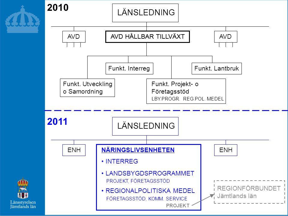 LÄNSANSLAGET - 2010 Beslutat Ändamål TkrBudgetBeslutat2009 FÖRETAGSSTÖD TOTALT 90 00089 75187 001 Reg.