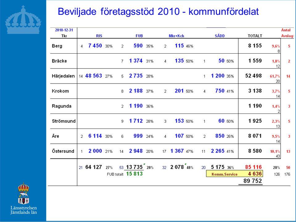 Beviljade företagsstöd 2010 - kommunfördelat