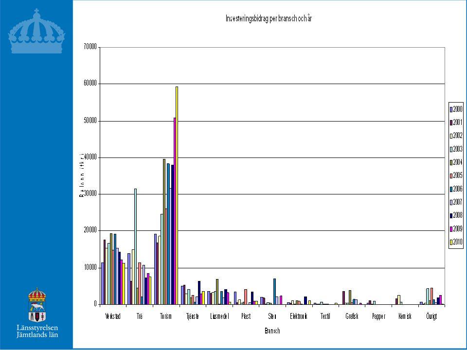 LÄNSANSLAGET - 2011 Ändamål TkrBudget Reg.InvesteringsStöd 50 000 Reg.