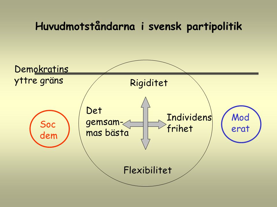 Rigiditet Individens frihet Demokratins yttre gräns Soc dem Flexibilitet Mod erat Det gemsam- mas bästa Huvudmotståndarna i svensk partipolitik