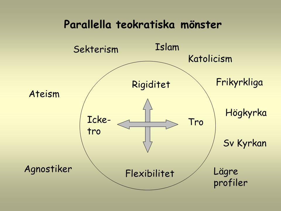 Rigiditet Flexibilitet Parallella teokratiska mönster Islam Katolicism Frikyrkliga Högkyrka Sv Kyrkan Lägre profiler Agnostiker Ateism Sekterism Icke-