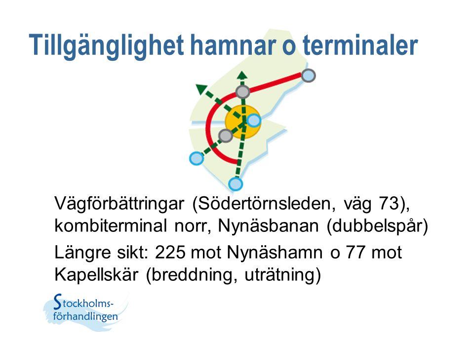 Tillgänglighet hamnar o terminaler Vägförbättringar (Södertörnsleden, väg 73), kombiterminal norr, Nynäsbanan (dubbelspår) Längre sikt: 225 mot Nynäsh