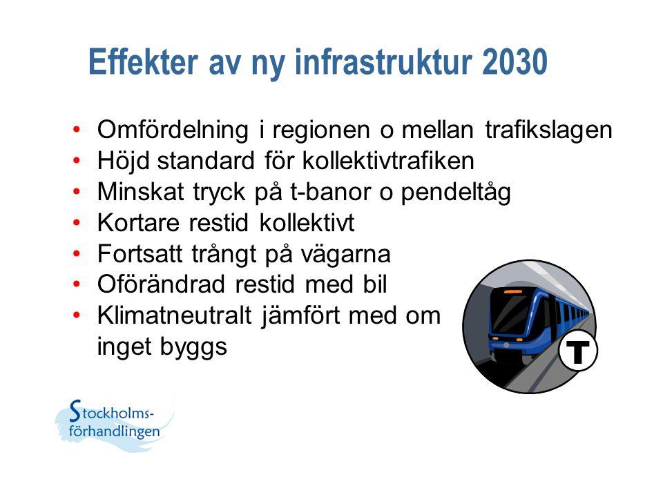 Effekter av ny infrastruktur 2030 Omfördelning i regionen o mellan trafikslagen Höjd standard för kollektivtrafiken Minskat tryck på t-banor o pendelt