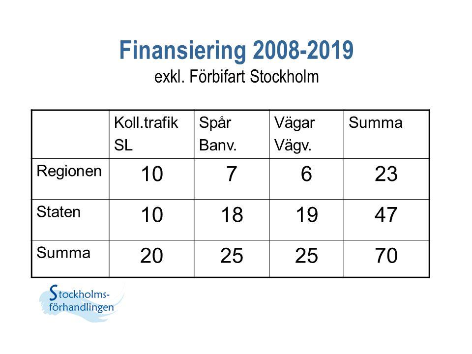 Finansiering 2008-2019 exkl. Förbifart Stockholm Koll.trafik SL Spår Banv. Vägar Vägv. Summa Regionen 107623 Staten 10181947 Summa 2025 70