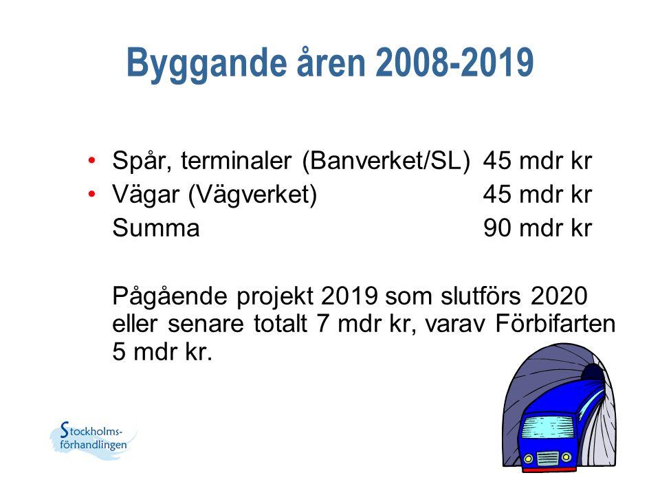 Byggande åren 2008-2019 Spår, terminaler (Banverket/SL)45 mdr kr Vägar (Vägverket)45 mdr kr Summa90 mdr kr Pågående projekt 2019 som slutförs 2020 ell