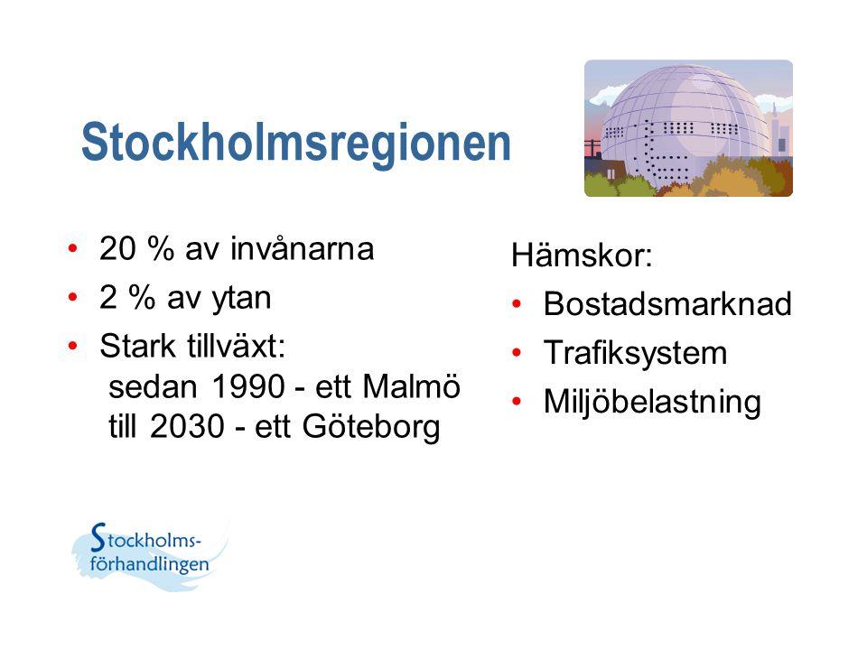 Stockholmsregionen 20 % av invånarna 2 % av ytan Stark tillväxt: sedan 1990 - ett Malmö till 2030 - ett Göteborg Hämskor: Bostadsmarknad Trafiksystem