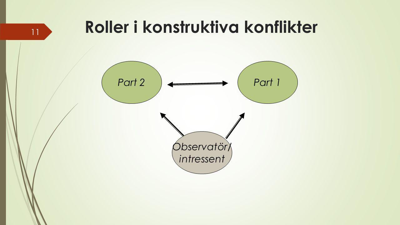 Roller i konstruktiva konflikter 11 Part 2Part 1 Observatör/ intressent