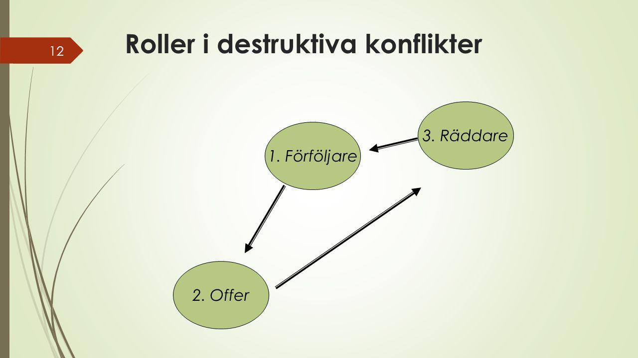 Roller i destruktiva konflikter 12 2. Offer 1. Förföljare 3. Räddare