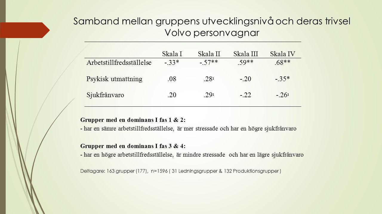Skala ISkala IISkala IIISkala IV Arbetstillfredsställelse-.33*-.57**.59**.68** Psykisk utmattning.08.28 1 -.20-.35* Sjukfrånvaro.20.29 1 -.22-.26 1 Grupper med en dominans I fas 1 & 2: - har en sämre arbetstillfredsställelse, är mer stressade och har en högre sjukfrånvaro Grupper med en dominans I fas 3 & 4: - har en högre arbetstillfredsställelse, är mindre stressade och har en lägre sjukfrånvaro Deltagare: 163 grupper (177), n=1596 ( 31 Ledningsgrupper & 132 Produktionsgrupper ) Samband mellan gruppens utvecklingsnivå och deras trivsel Volvo personvagnar