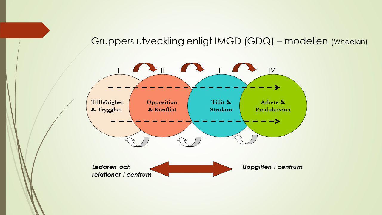 Gruppers utveckling enligt IMGD (GDQ) – modellen (Wheelan) Ledaren och Uppgiften i centrum relationer i centrum Opposition & Konflikt Tillit & Struktur Arbete & Produktivitet Tillhörighet & Trygghet IIIIIIIV