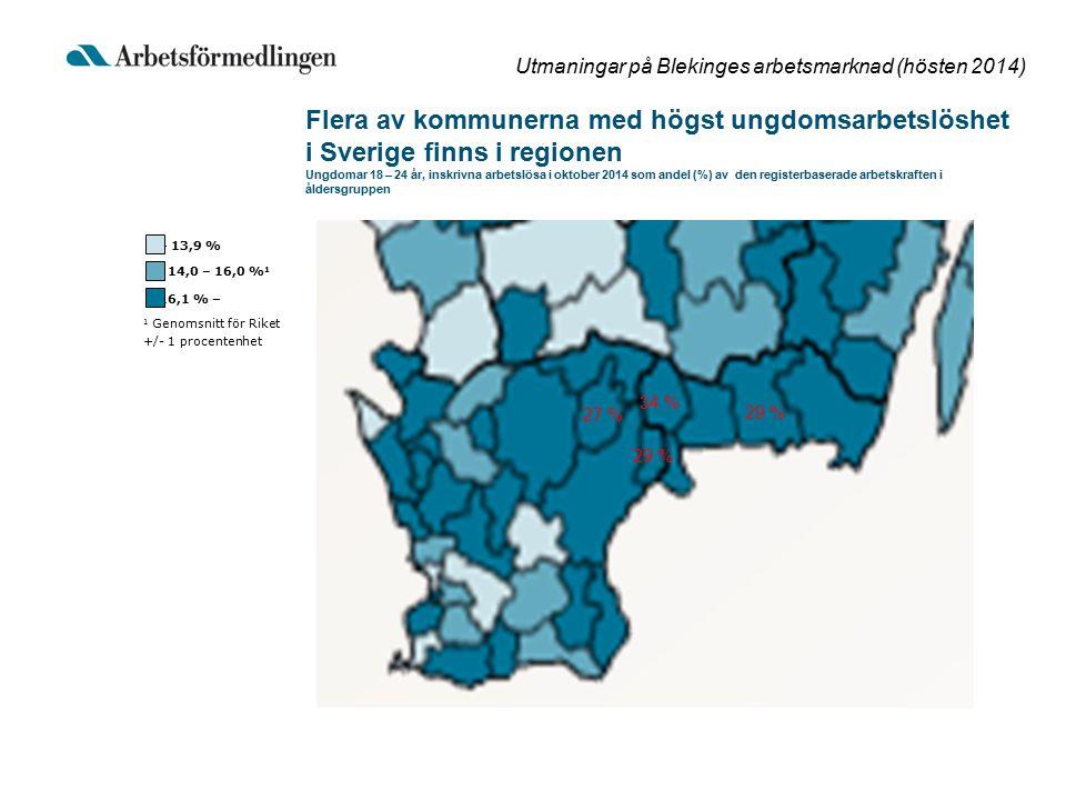 Utmaningar på Blekinges arbetsmarknad (hösten 2014) Flera av kommunerna med högst ungdomsarbetslöshet i Sverige finns i regionen Ungdomar 18 – 24 år, inskrivna arbetslösa i oktober 2014 som andel (%) av den registerbaserade arbetskraften i åldersgruppen = 16,1 % – 1 Genomsnitt för Riket +/- 1 procentenhet = 14,0 – 16,0 % 1 = – 13,9 % 34 % 29 % 27 %