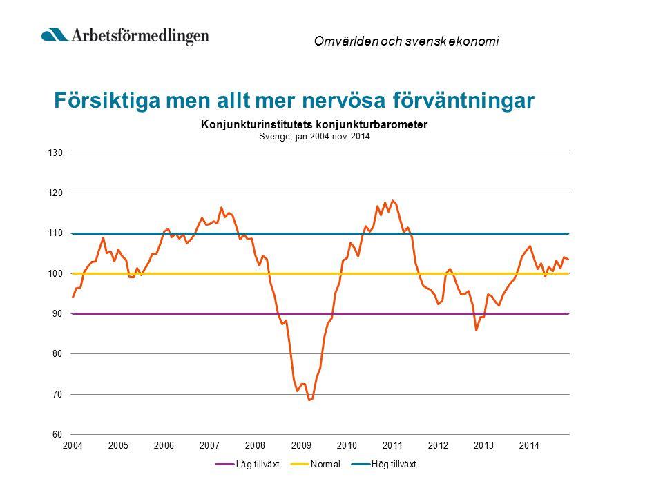 Försiktiga men allt mer nervösa förväntningar Omvärlden och svensk ekonomi