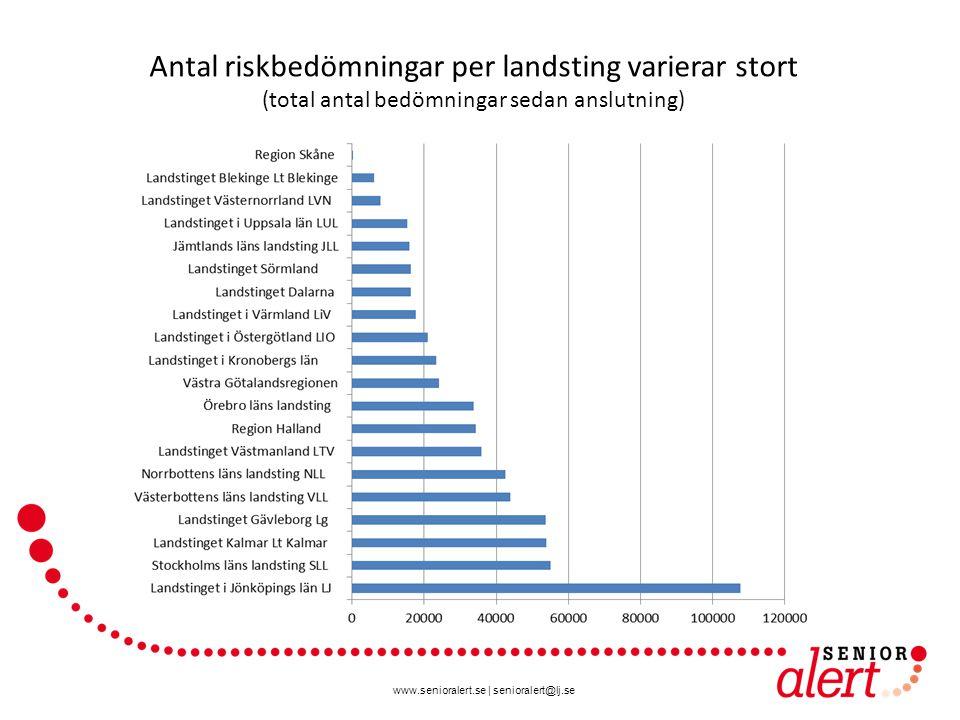 www.senioralert.se | senioralert@lj.se Antal riskbedömningar per landsting varierar stort (total antal bedömningar sedan anslutning)