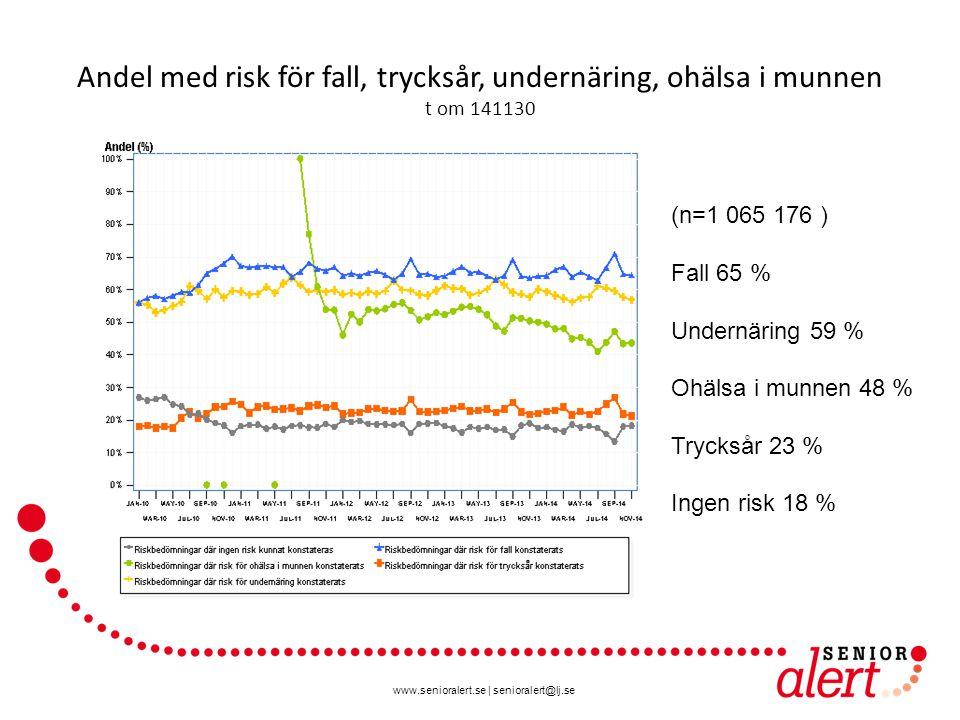www.senioralert.se | senioralert@lj.se Andel med risk för fall, trycksår, undernäring, ohälsa i munnen t om 141130 (n=1 065 176 ) Fall 65 % Undernäring 59 % Ohälsa i munnen 48 % Trycksår 23 % Ingen risk 18 %