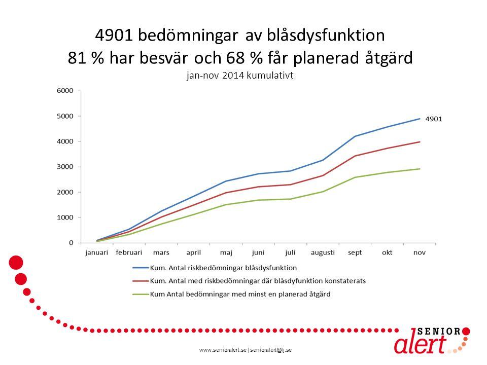 www.senioralert.se | senioralert@lj.se 4901 bedömningar av blåsdysfunktion 81 % har besvär och 68 % får planerad åtgärd jan-nov 2014 kumulativt