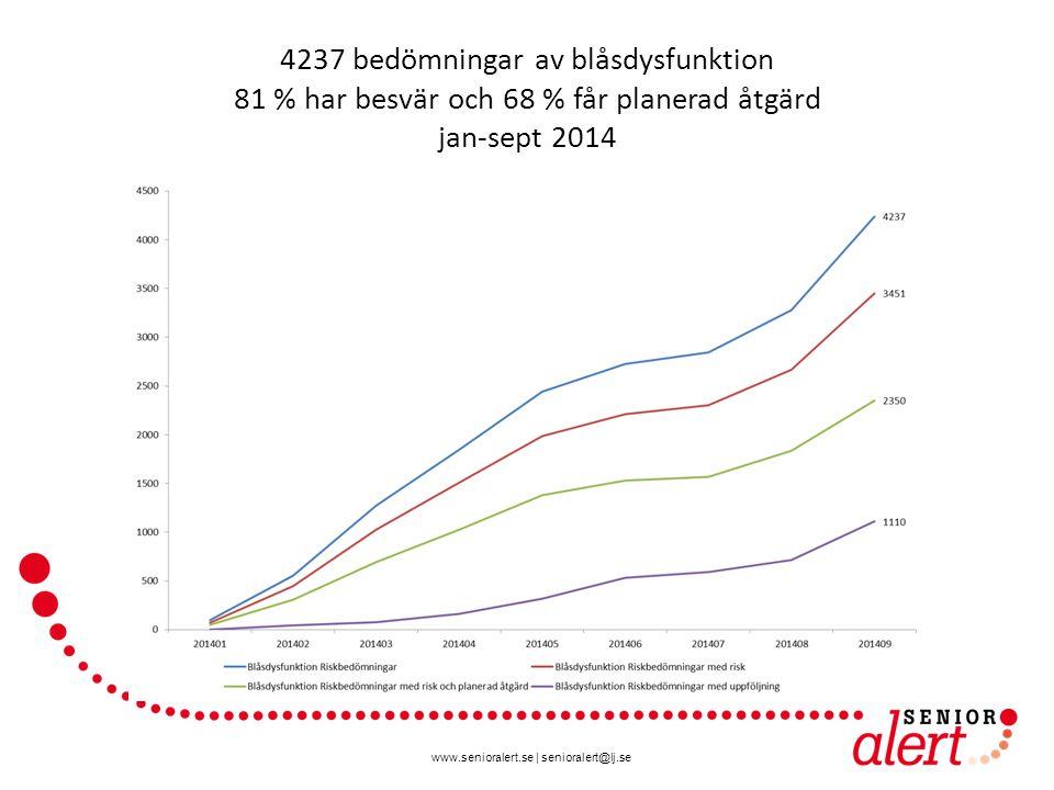 www.senioralert.se | senioralert@lj.se 4237 bedömningar av blåsdysfunktion 81 % har besvär och 68 % får planerad åtgärd jan-sept 2014