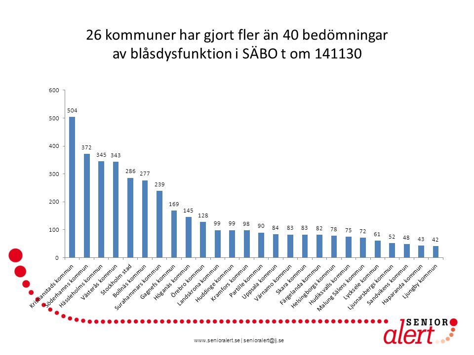 www.senioralert.se | senioralert@lj.se 26 kommuner har gjort fler än 40 bedömningar av blåsdysfunktion i SÄBO t om 141130