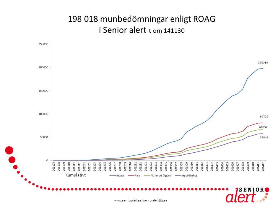 www.senioralert.se | senioralert@lj.se 198 018 munbedömningar enligt ROAG i Senior alert t om 141130 Kumulativt