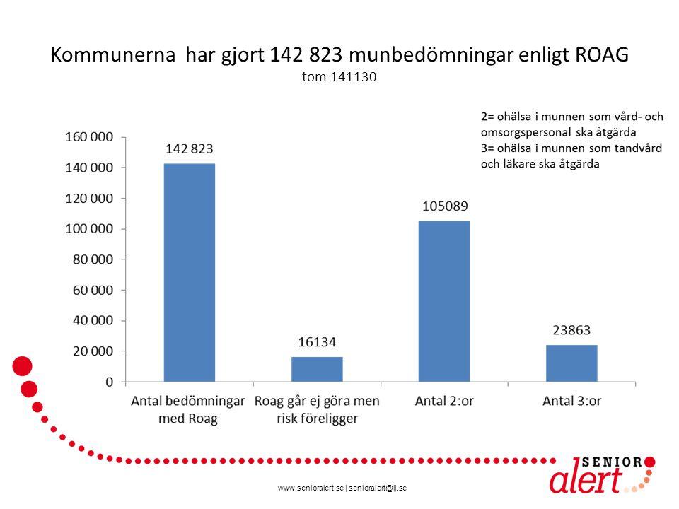 www.senioralert.se | senioralert@lj.se Kommunerna har gjort 142 823 munbedömningar enligt ROAG tom 141130