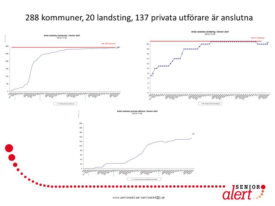 www.senioralert.se | senioralert@lj.se 288 kommuner, 20 landsting, 137 privata utförare är anslutna