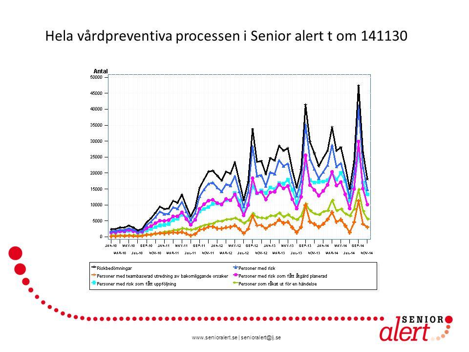 www.senioralert.se | senioralert@lj.se Hela vårdpreventiva processen i Senior alert t om 141130