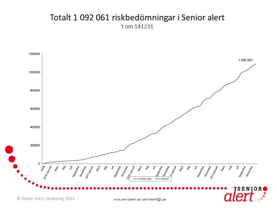 www.senioralert.se | senioralert@lj.se Totalt 1 092 061 riskbedömningar i Senior alert t om 141231 © Senior alert, Jönköping 2015