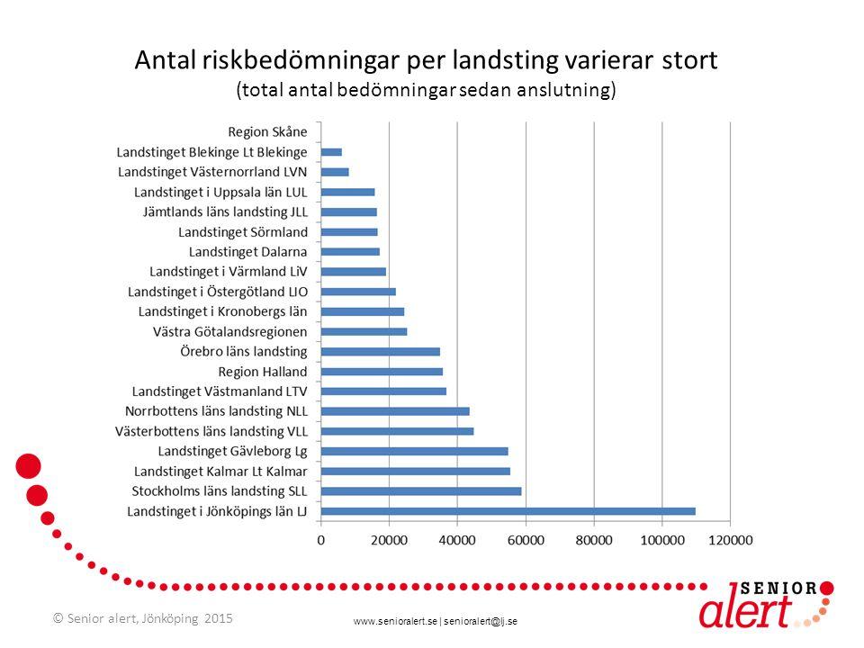 www.senioralert.se | senioralert@lj.se Antal riskbedömningar per landsting varierar stort (total antal bedömningar sedan anslutning) © Senior alert, J