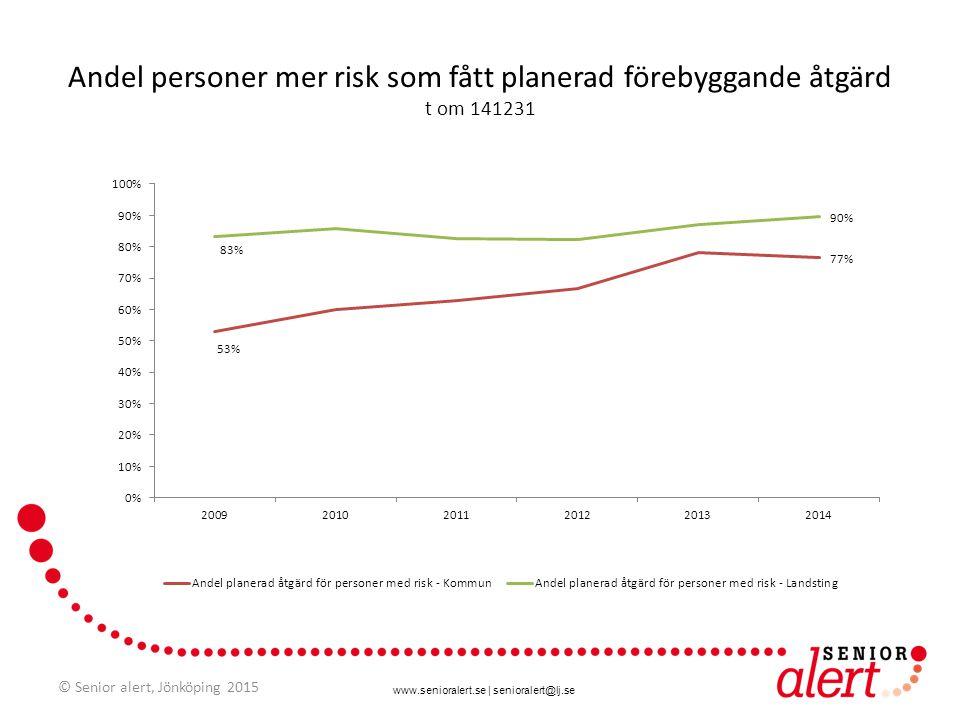 www.senioralert.se | senioralert@lj.se Andel personer mer risk som fått planerad förebyggande åtgärd t om 141231 © Senior alert, Jönköping 2015