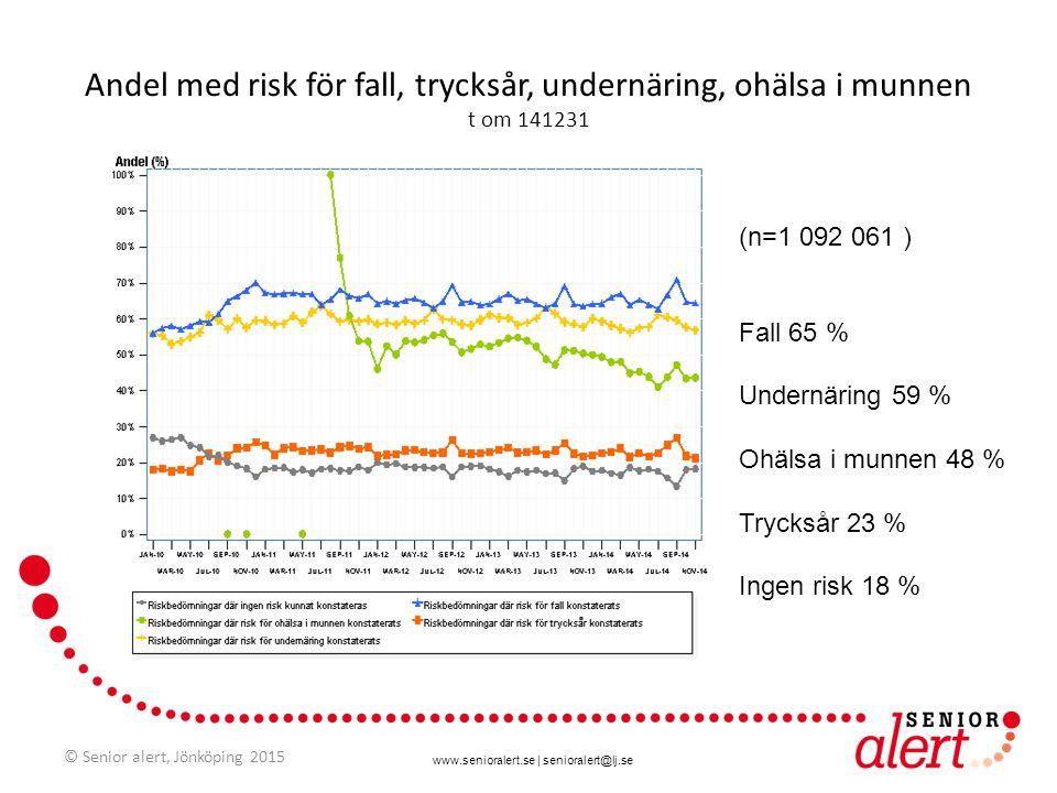 www.senioralert.se | senioralert@lj.se Andel med risk för fall, trycksår, undernäring, ohälsa i munnen t om 141231 (n=1 092 061 ) Fall 65 % Undernärin