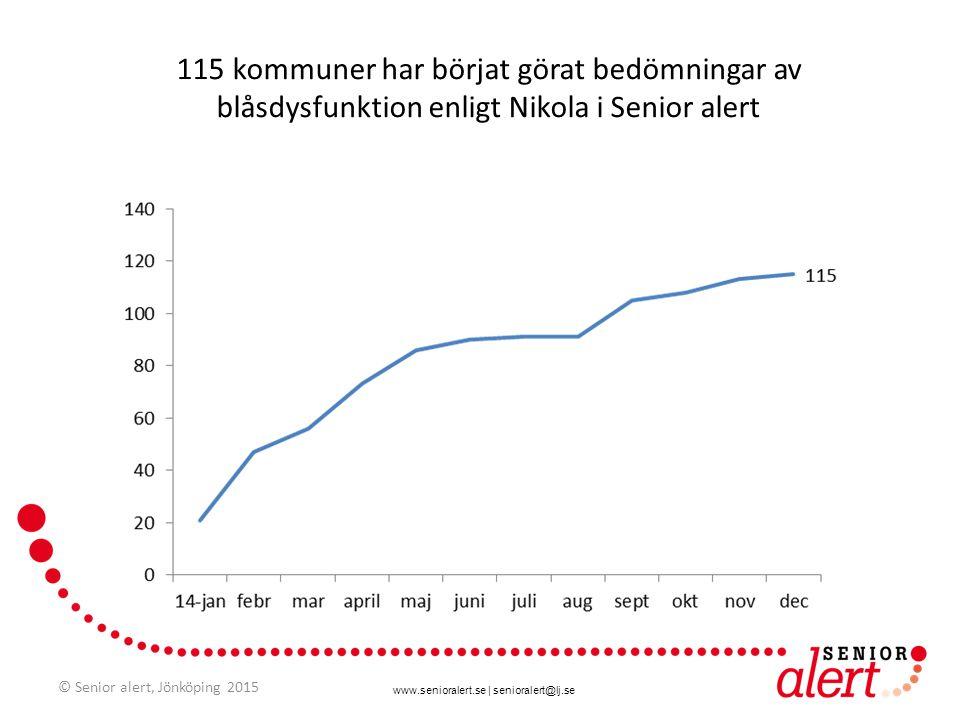 www.senioralert.se | senioralert@lj.se 115 kommuner har börjat görat bedömningar av blåsdysfunktion enligt Nikola i Senior alert © Senior alert, Jönkö