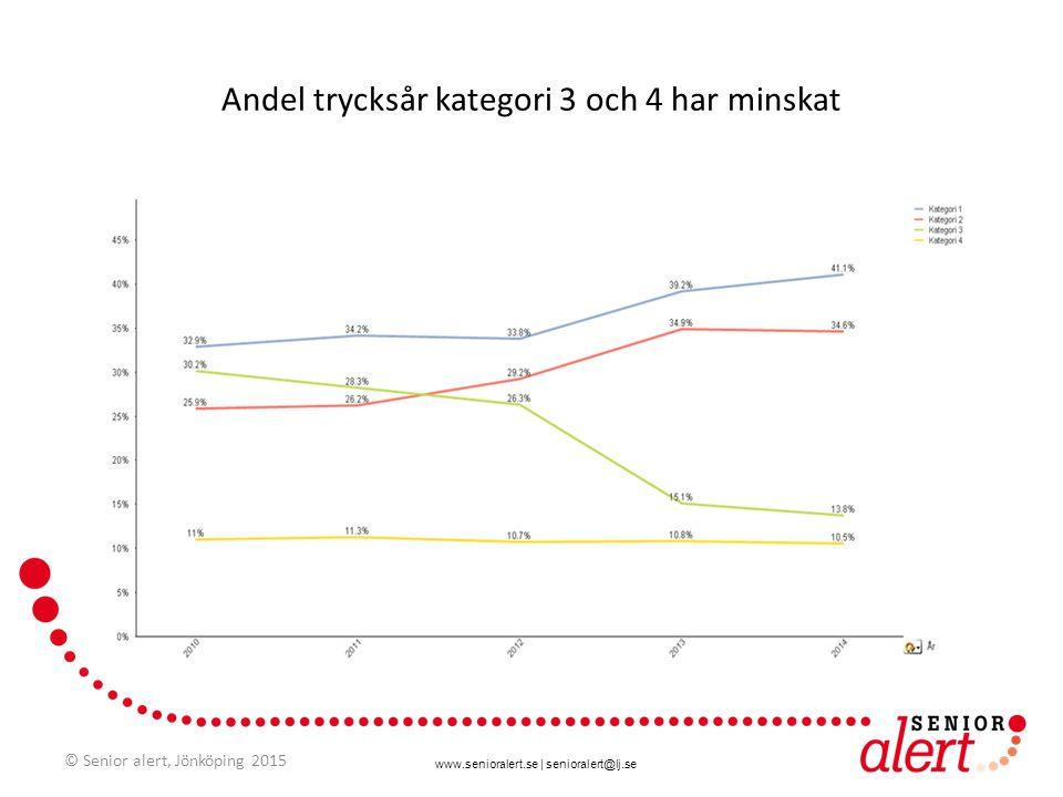 www.senioralert.se | senioralert@lj.se Andel trycksår kategori 3 och 4 har minskat © Senior alert, Jönköping 2015