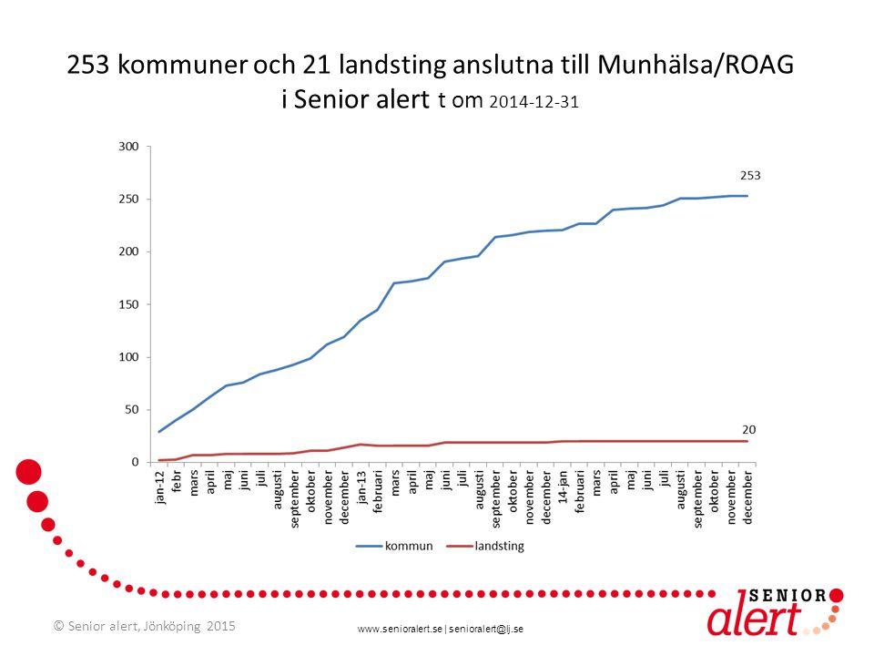 www.senioralert.se | senioralert@lj.se 253 kommuner och 21 landsting anslutna till Munhälsa/ROAG i Senior alert t om 2014-12-31 © Senior alert, Jönköp