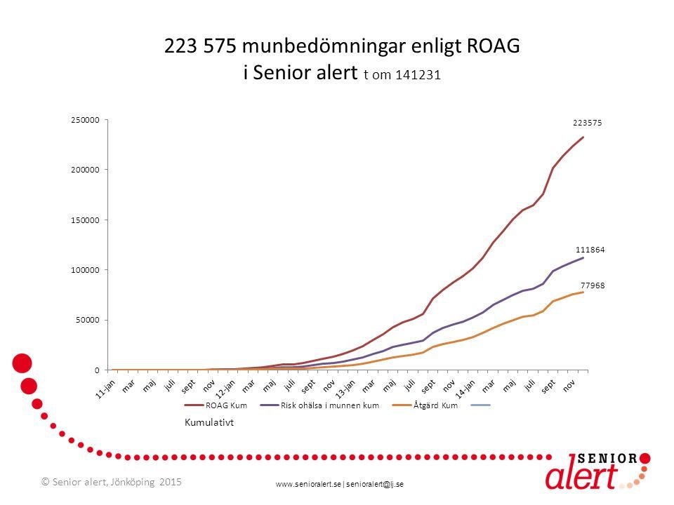 www.senioralert.se | senioralert@lj.se 223 575 munbedömningar enligt ROAG i Senior alert t om 141231 Kumulativt © Senior alert, Jönköping 2015