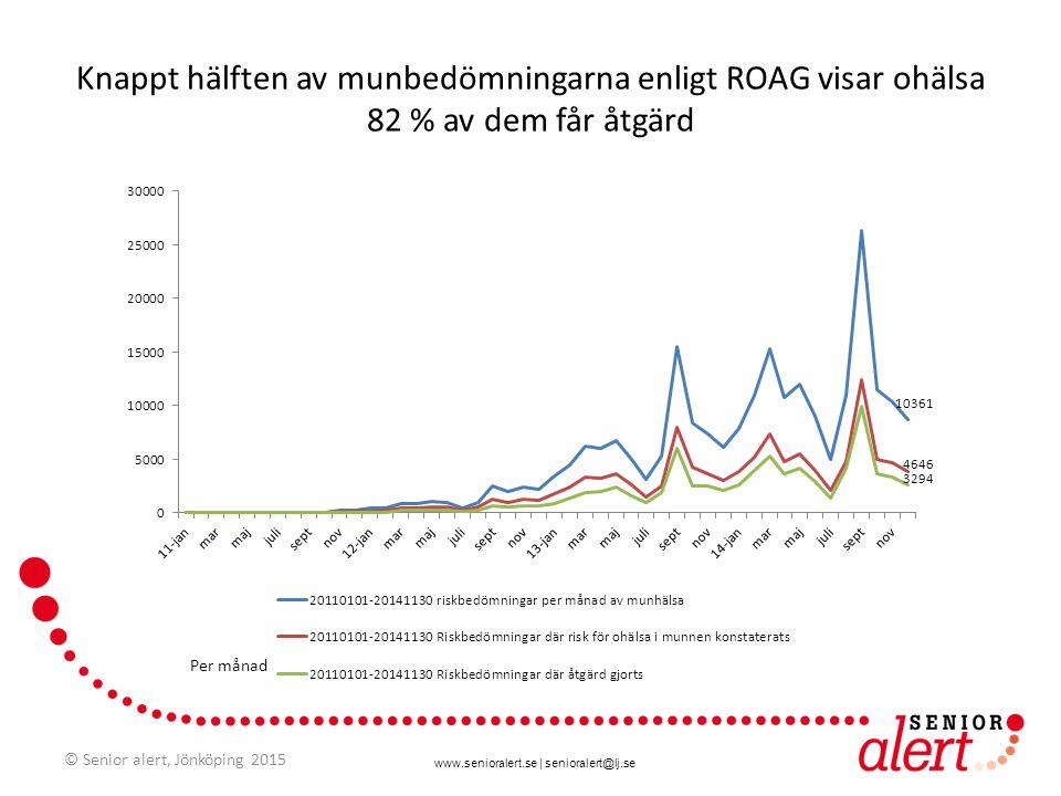 www.senioralert.se | senioralert@lj.se Knappt hälften av munbedömningarna enligt ROAG visar ohälsa 82 % av dem får åtgärd Per månad © Senior alert, Jö
