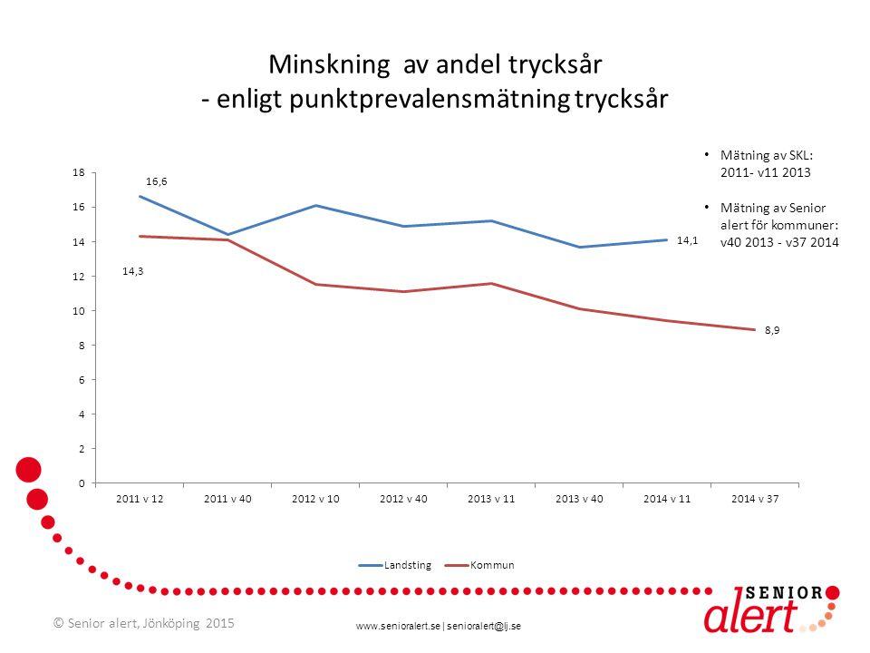 www.senioralert.se | senioralert@lj.se Minskning av andel trycksår - enligt punktprevalensmätning trycksår Mätning av SKL: 2011- v11 2013 Mätning av S