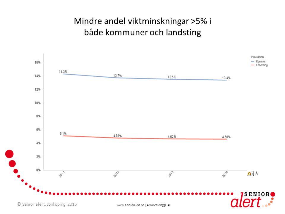 www.senioralert.se | senioralert@lj.se Mindre andel viktminskningar >5% i både kommuner och landsting © Senior alert, Jönköping 2015